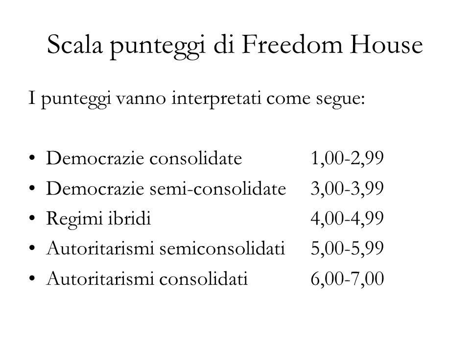 Scala punteggi di Freedom House I punteggi vanno interpretati come segue: Democrazie consolidate 1,00-2,99 Democrazie semi-consolidate3,00-3,99 Regimi