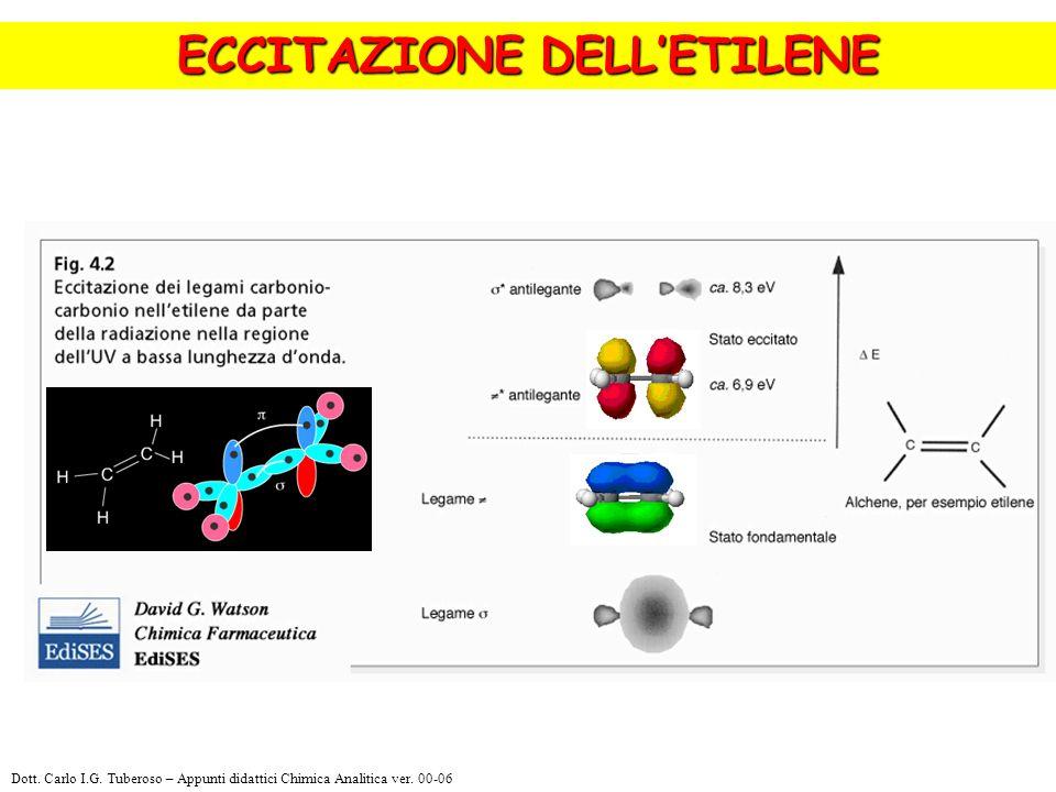 ECCITAZIONE DELLETILENE Dott. Carlo I.G. Tuberoso – Appunti didattici Chimica Analitica ver. 00-06