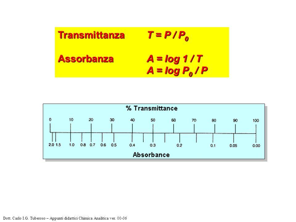 Transmittanza T = P / P 0 Assorbanza A = log 1 / T A = log P 0 / P Dott. Carlo I.G. Tuberoso – Appunti didattici Chimica Analitica ver. 00-06