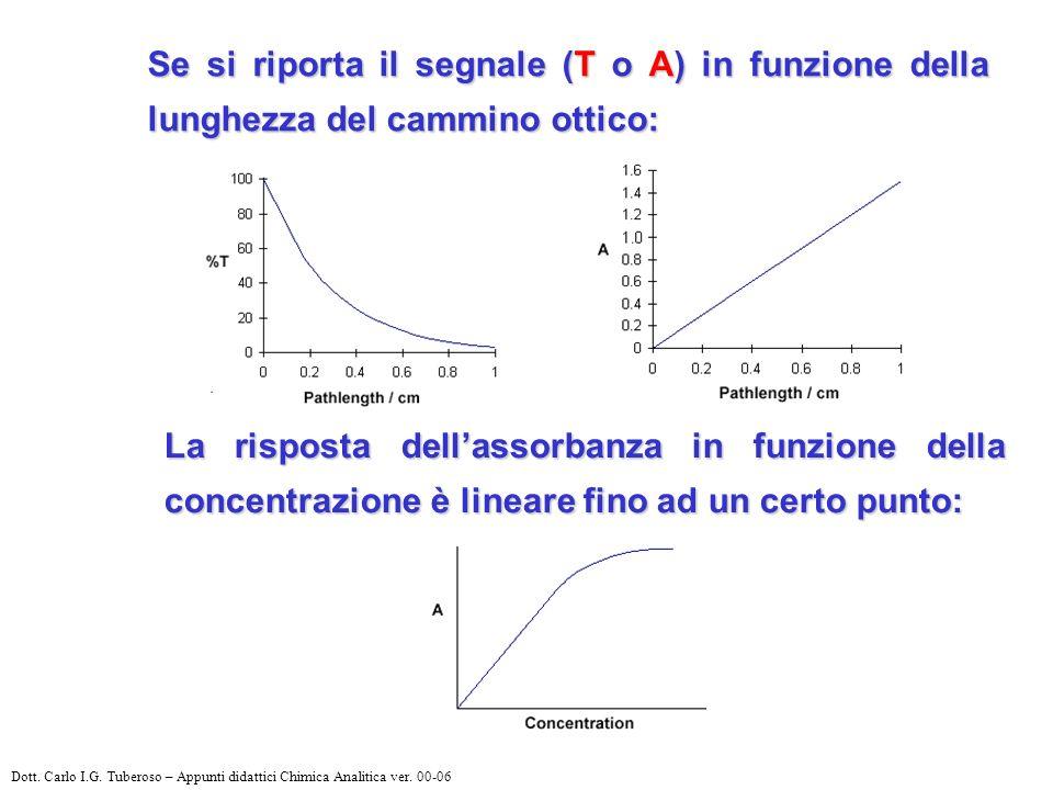Se si riporta il segnale (T o A) in funzione della lunghezza del cammino ottico: La risposta dellassorbanza in funzione della concentrazione è lineare