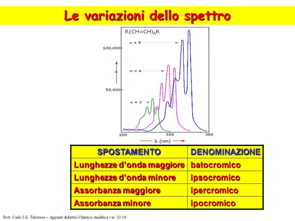 Le variazioni dello spettro SPOSTAMENTODENOMINAZIONE Lunghezze donda maggiore batocromico Lunghezze donda minore ipsocromico Assorbanza maggiore iperc