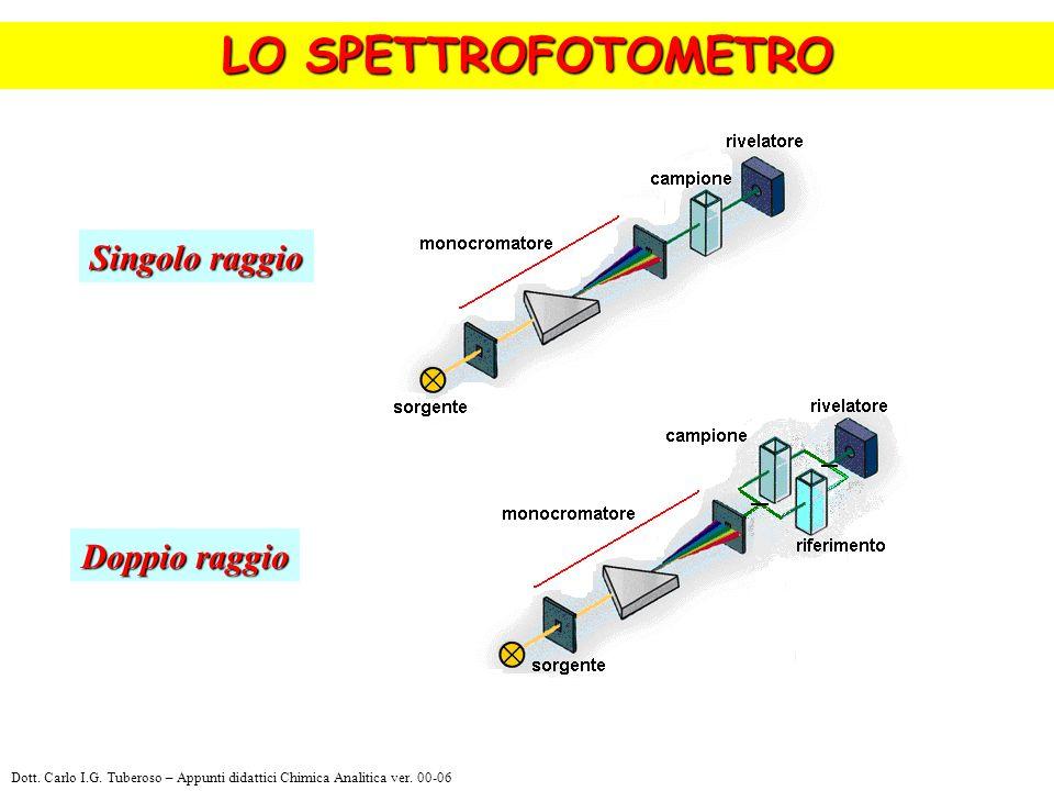 Singolo raggio LO SPETTROFOTOMETRO Doppio raggio Dott. Carlo I.G. Tuberoso – Appunti didattici Chimica Analitica ver. 00-06