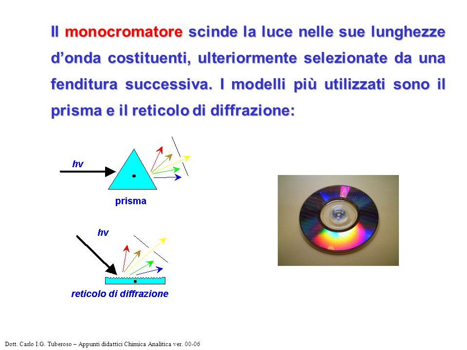 Il monocromatore scinde la luce nelle sue lunghezze donda costituenti, ulteriormente selezionate da una fenditura successiva. I modelli più utilizzati