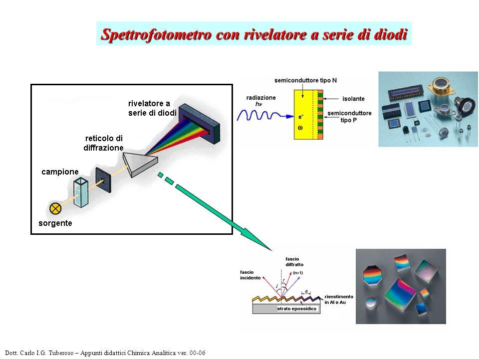 Spettrofotometro con rivelatore a serie di diodi Dott. Carlo I.G. Tuberoso – Appunti didattici Chimica Analitica ver. 00-06