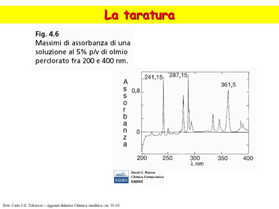 La taratura Dott. Carlo I.G. Tuberoso – Appunti didattici Chimica Analitica ver. 00-06