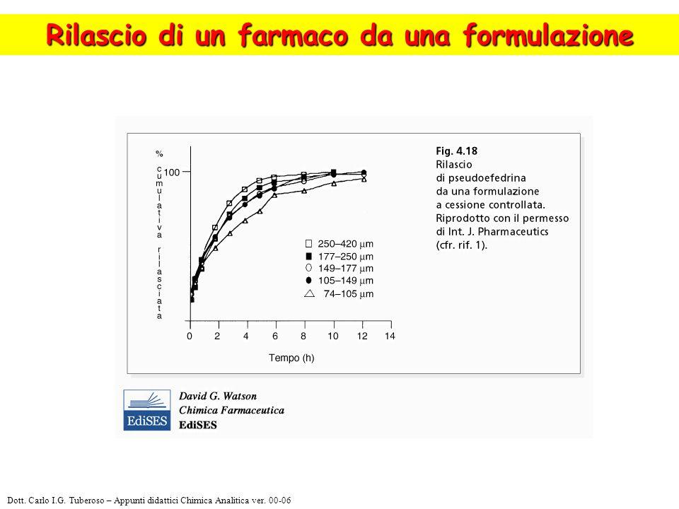 Rilascio di un farmaco da una formulazione Dott. Carlo I.G. Tuberoso – Appunti didattici Chimica Analitica ver. 00-06