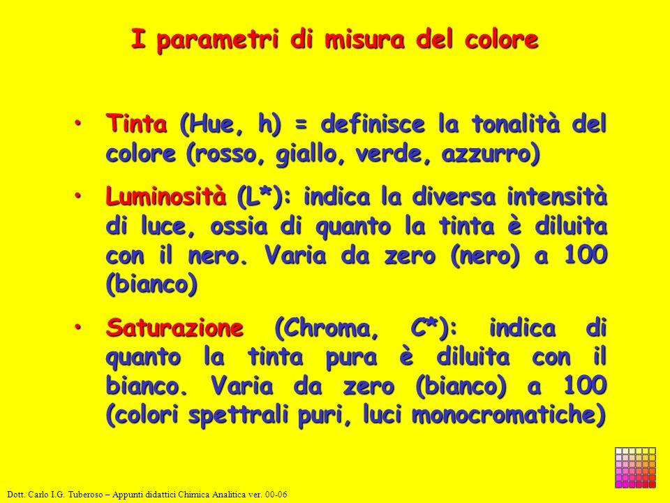 Tinta (Hue, h) = definisce la tonalità del colore (rosso, giallo, verde, azzurro)Tinta (Hue, h) = definisce la tonalità del colore (rosso, giallo, ver