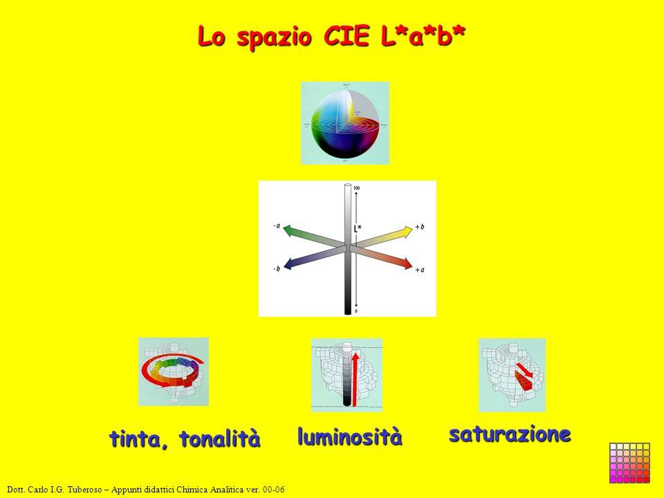 Lo spazio CIE L*a*b* luminosità tinta, tonalità saturazione Dott. Carlo I.G. Tuberoso – Appunti didattici Chimica Analitica ver. 00-06