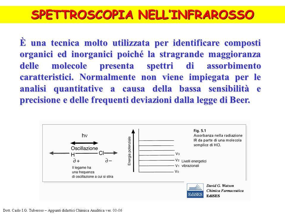 SPETTROSCOPIA NELLINFRAROSSO processo che dura tra 10 -10 s e 10 -5 s ed è indipendente dalla temperatura. È una tecnica molto utilizzata per identifi
