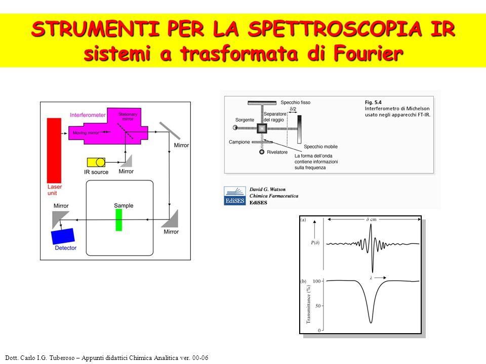 STRUMENTI PER LA SPETTROSCOPIA IR sistemi a trasformata di Fourier Dott. Carlo I.G. Tuberoso – Appunti didattici Chimica Analitica ver. 00-06