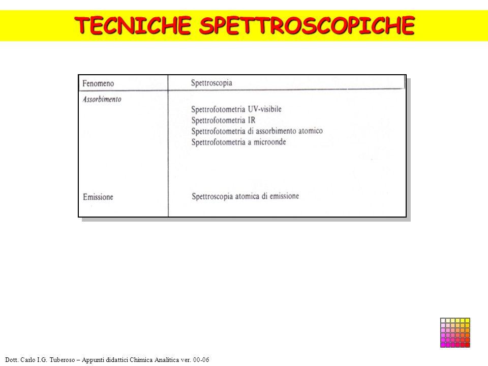 GLI SPETTRI IR Dott. Carlo I.G. Tuberoso – Appunti didattici Chimica Analitica ver. 00-06