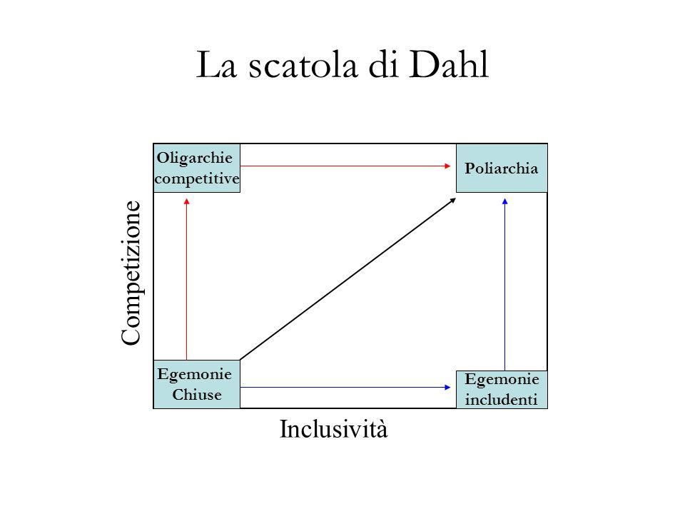 La scatola di Dahl Egemonie Chiuse Oligarchie competitive Egemonie includenti Poliarchia Inclusività Competizione