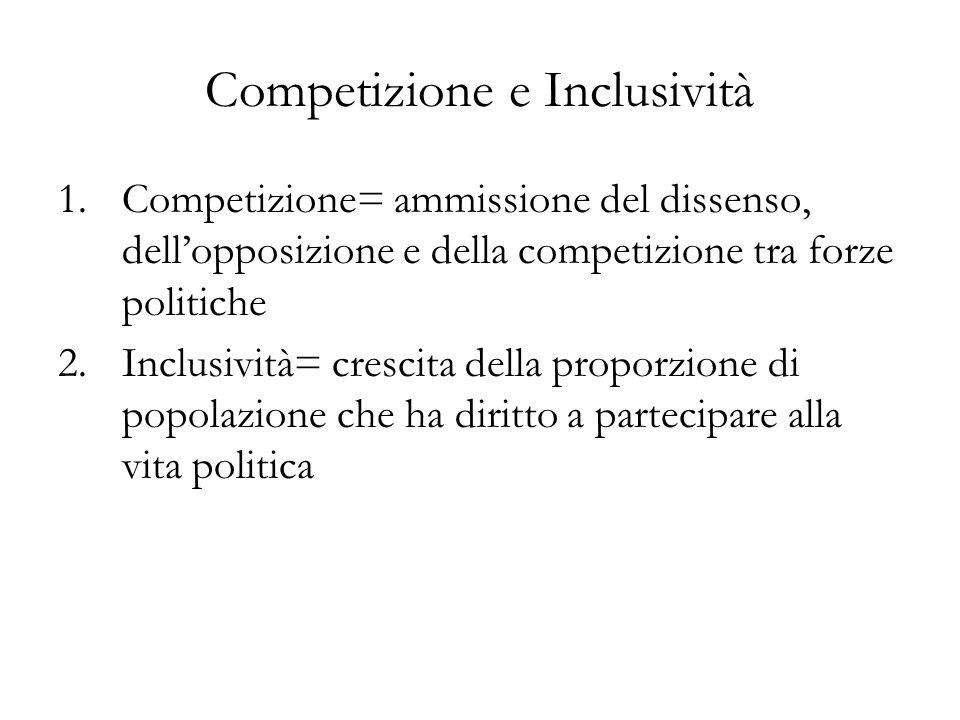 Competizione e Inclusività 1.Competizione= ammissione del dissenso, dellopposizione e della competizione tra forze politiche 2.Inclusività= crescita d