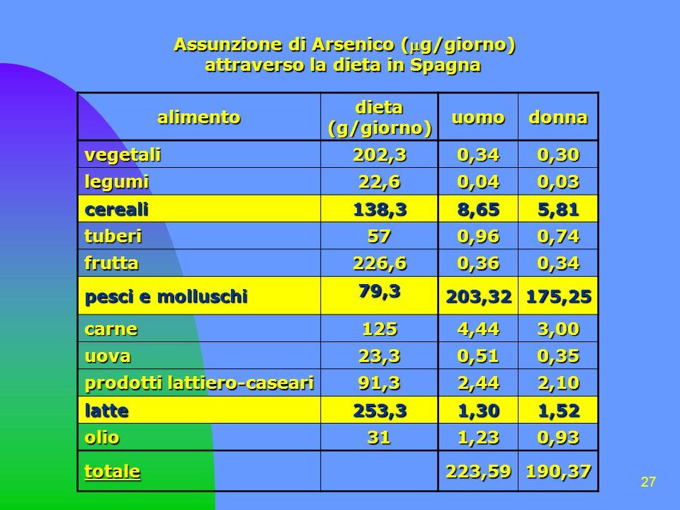 27 Assunzione di Arsenico (g/giorno) attraverso la dieta in Spagna alimento dieta(g/giorno) uomodonna vegetali 202,3 0,340,30 legumi 22,6 0,040,03 cereali 138,3 8,655,81 tuberi 57 0,960,74 frutta 226,6 0,360,34 pesci e molluschi 79,3 203,32175,25 carne 125 4,443,00 uova 23,3 0,510,35 prodotti lattiero-caseari 91,3 2,442,10 latte 253,3 1,301,52 olio 31 1,230,93 totale223,59190,37
