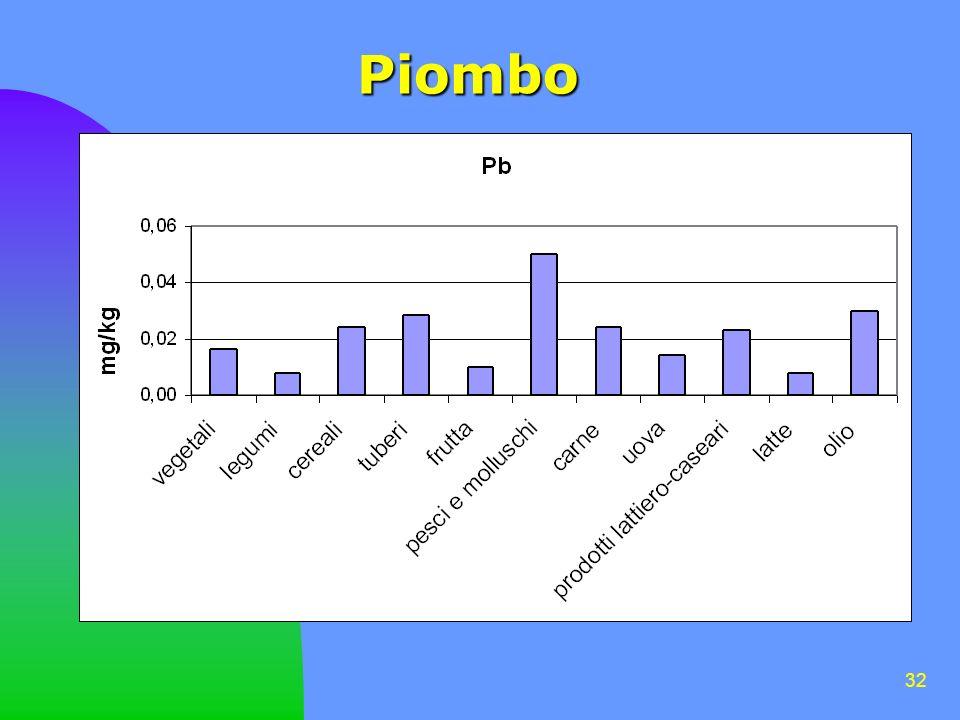32 Piombo