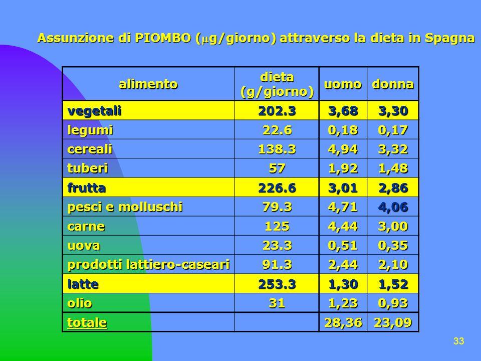 33 Assunzione di PIOMBO (g/giorno) attraverso la dieta in Spagna alimento dieta(g/giorno) uomodonna vegetali 202.3 3,683,30 legumi 22.6 0,180,17 cereali 138.3 4,943,32 tuberi 57 1,921,48 frutta 226.6 3,012,86 pesci e molluschi 79.3 4,714,06 carne 125 4,443,00 uova 23.3 0,510,35 prodotti lattiero-caseari 91.3 2,442,10 latte 253.3 1,301,52 olio 31 1,230,93 totale28,3623,09
