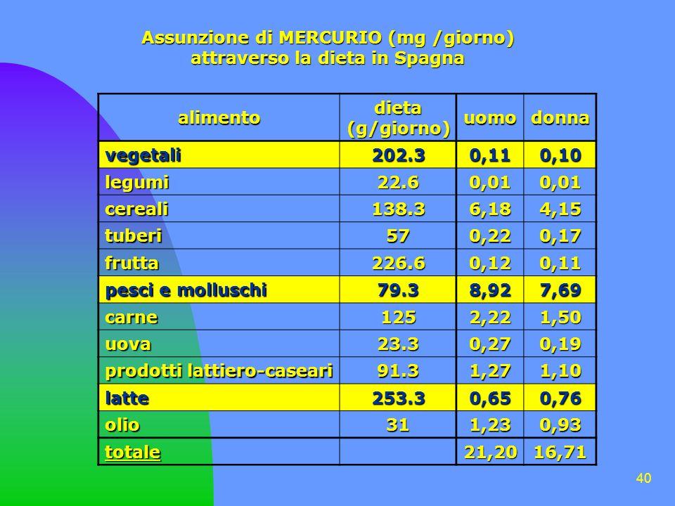 40 Assunzione di MERCURIO (mg /giorno) attraverso la dieta in Spagna alimento dieta(g/giorno) uomodonna vegetali 202.3 0,110,10 legumi 22.6 0,010,01 cereali 138.3 6,184,15 tuberi 57 0,220,17 frutta 226.6 0,120,11 pesci e molluschi 79.3 8,927,69 carne 125 2,221,50 uova 23.3 0,270,19 prodotti lattiero-caseari 91.3 1,271,10 latte 253.3 0,650,76 olio 31 1,230,93 totale21,2016,71