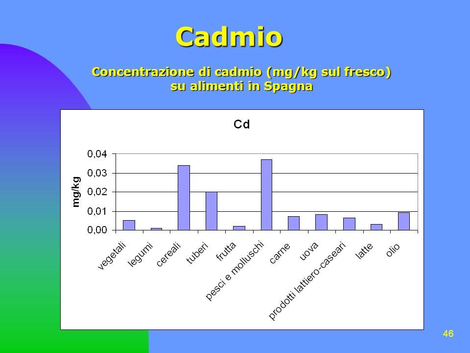 46 Cadmio Concentrazione di cadmio (mg/kg sul fresco) su alimenti in Spagna su alimenti in Spagna