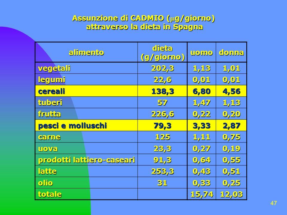 47 Assunzione di CADMIO (g/giorno) attraverso la dieta in Spagna attraverso la dieta in Spagna alimento dieta(g/giorno) uomodonna vegetali 202,3 1,131,01 legumi 22,6 0,010,01 cereali 138,3 6,804,56 tuberi 57 1,471,13 frutta 226,6 0,220,20 pesci e molluschi 79,3 3,332,87 carne 125 1,110,75 uova 23,3 0,270,19 prodotti lattiero-caseari 91,3 0,640,55 latte 253,3 0,430,51 olio 31 0,330,25 totale15,7412,03
