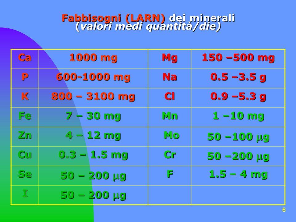 6 Fabbisogni (LARN) dei minerali (valori medi quantità/die) Ca 1000 mg Mg 150 –500 mg P 600-1000 mg Na 0.5 –3.5 g K 800 – 3100 mg Cl 0.9 –5.3 g Fe 7 – 30 mg Mn 1 –10 mg Zn 4 – 12 mg Mo Mo 50 –100 g Cu 0.3 – 1.5 mg Cr 50 –200 g Se F 1.5 – 4 mg I 50 – 200 g