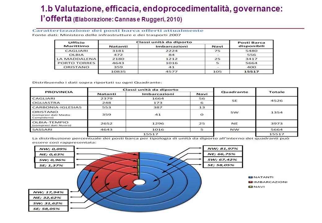 Cagliari, 26 Maggio 2011 Questioni problematiche per la VAS di un piano del sistema dei porti turistici della Sardegna 11 1.b Valutazione, efficacia, endoprocedimentalità, governance: lofferta (Elaborazione: Cannas e Ruggeri, 2010)