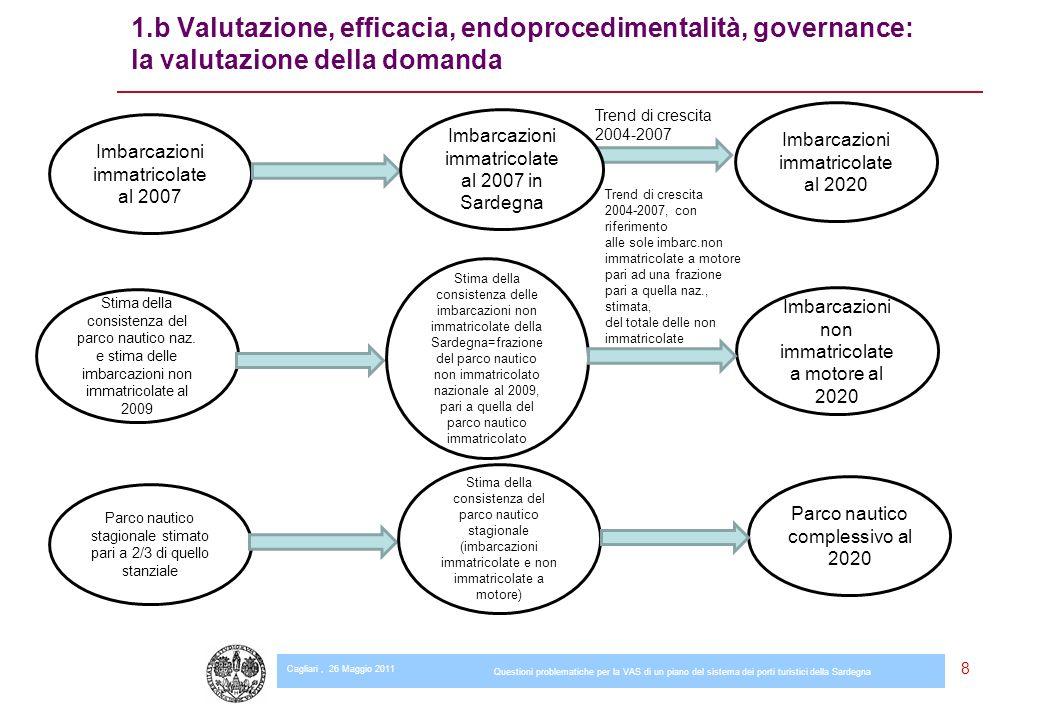 Cagliari, 26 Maggio 2011 Questioni problematiche per la VAS di un piano del sistema dei porti turistici della Sardegna 19 2.