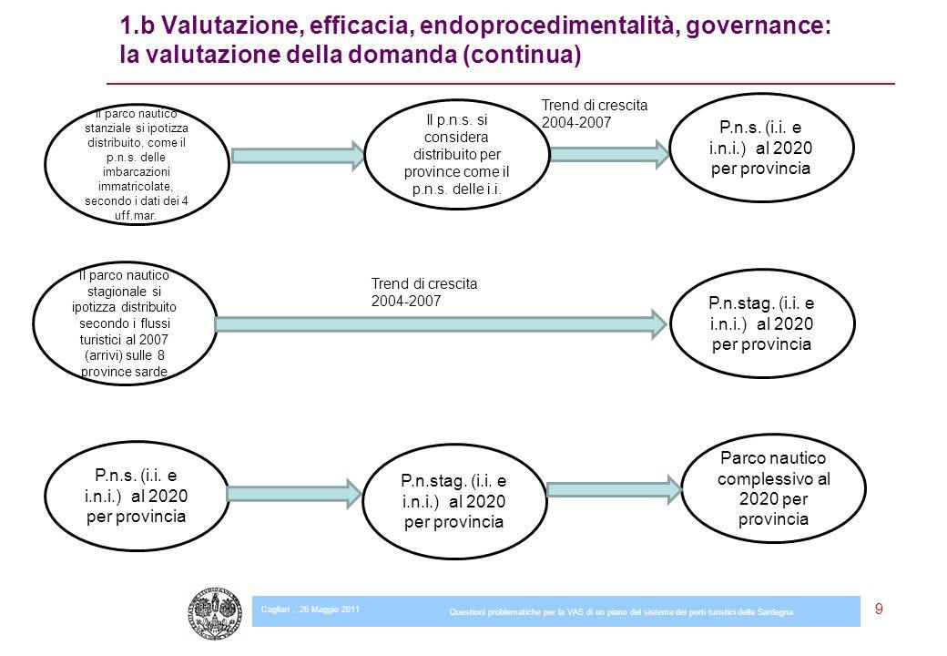 Cagliari, 26 Maggio 2011 Questioni problematiche per la VAS di un piano del sistema dei porti turistici della Sardegna 9 1.b Valutazione, efficacia, endoprocedimentalità, governance: la valutazione della domanda (continua) P.n.stag.