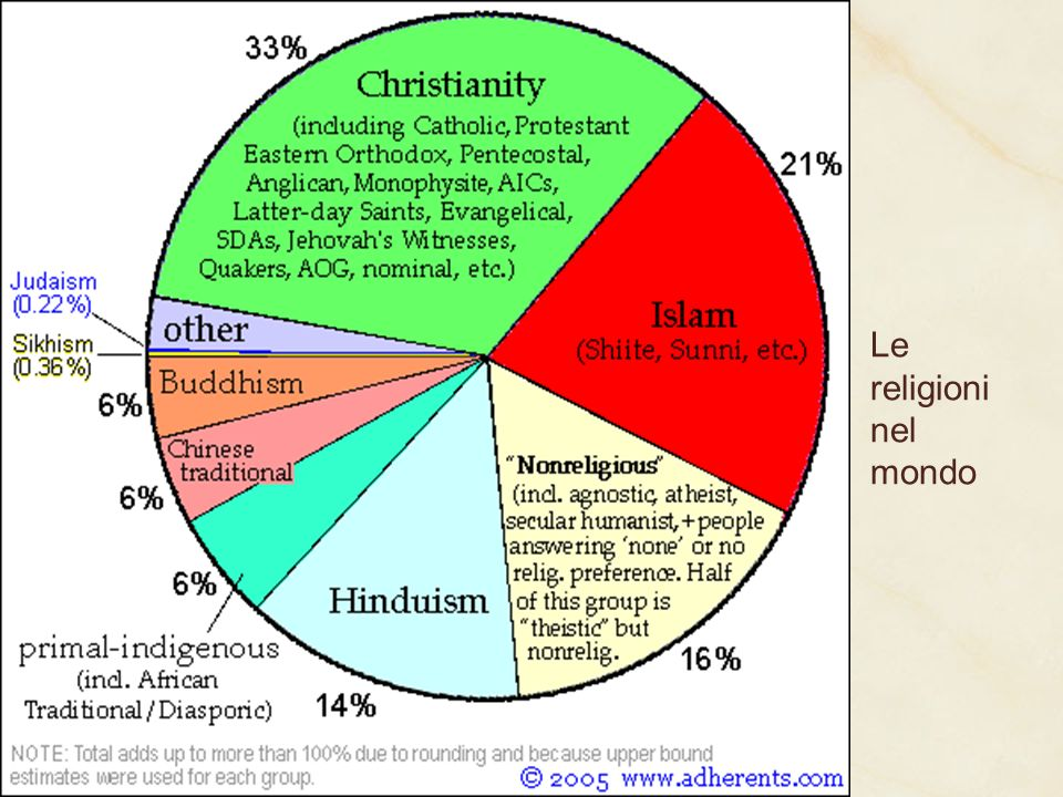 A questa religione/cultura afferisce circa un miliardo e mezzo di persone, diffuse in quasi tutti i Paesi del mondo (lIslam è religione predominante d