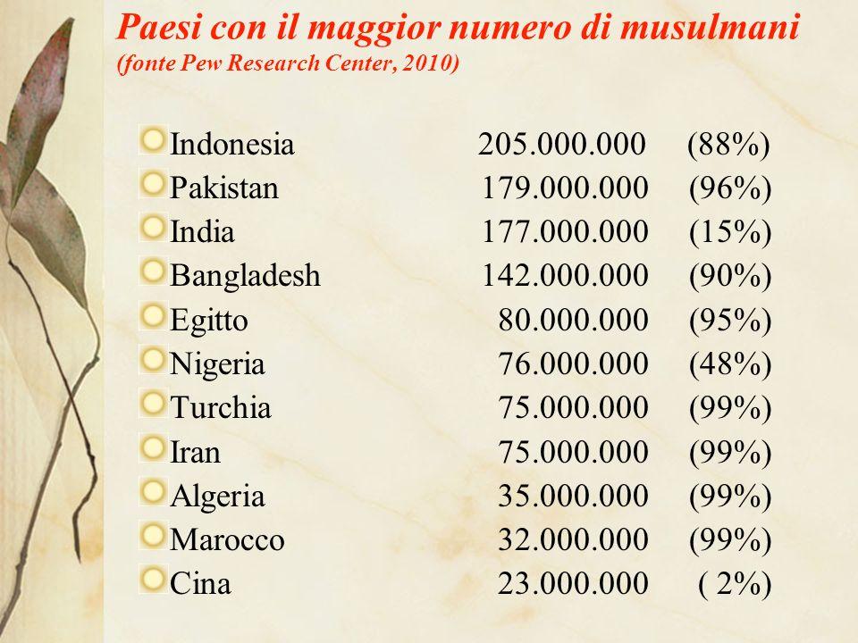 Paesi con il maggior numero di musulmani (fonte Pew Research Center, 2010) Indonesia 205.000.000 (88%) Pakistan179.000.000 (96%) India 177.000.000 (15%) Bangladesh142.000.000 (90%) Egitto 80.000.000 (95%) Nigeria 76.000.000 (48%) Turchia 75.000.000 (99%) Iran 75.000.000 (99%) Algeria 35.000.000 (99%) Marocco 32.000.000 (99%) Cina 23.000.000 ( 2%)
