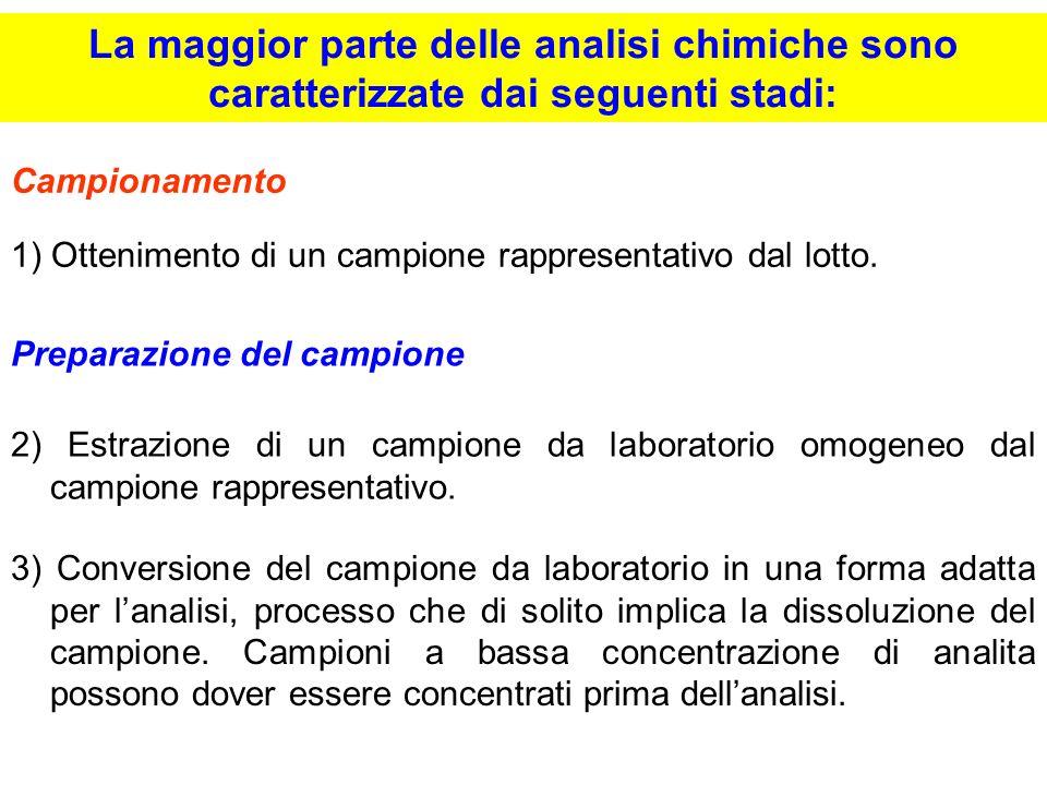 4) Rimozione o mascheramento delle specie che interferiscono con lanalisi chimica (Clean-Up).
