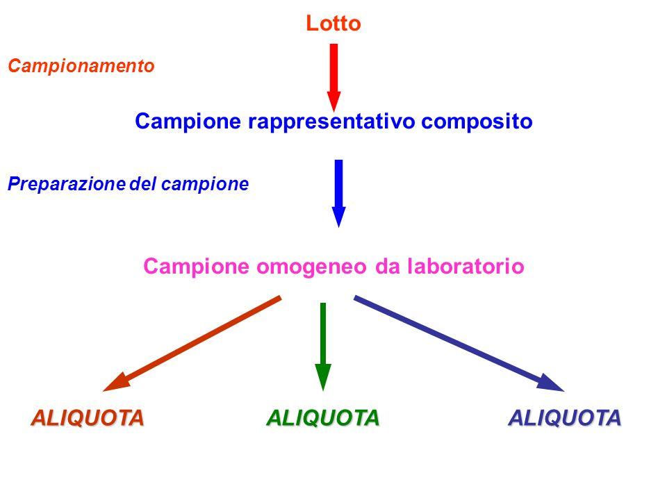 Lotto Campionamento Campione rappresentativo composito Preparazione del campione Campione omogeneo da laboratorio ALIQUOTA ALIQUOTA ALIQUOTA ALIQUOTA