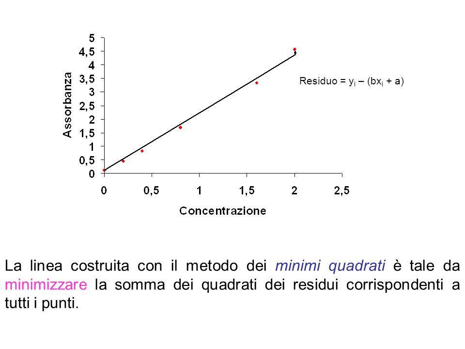 La linea costruita con il metodo dei minimi quadrati è tale da minimizzare la somma dei quadrati dei residui corrispondenti a tutti i punti.