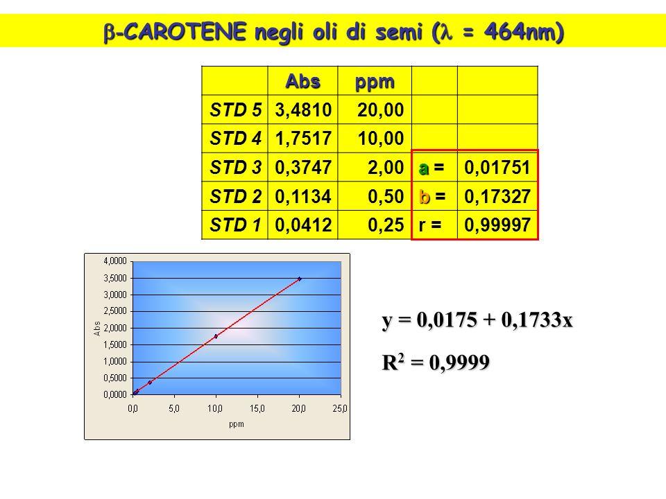 - CAROTENE negli oli di semi ( = 464nm) - CAROTENE negli oli di semi ( = 464nm) y = 0,0175 + 0,1733x R 2 = 0,9999 Absppm STD 53,481020,00 STD 41,751710,00 STD 30,37472,00 a a =0,01751 STD 20,11340,50 b b =0,17327 STD 10,04120,25r =0,99997