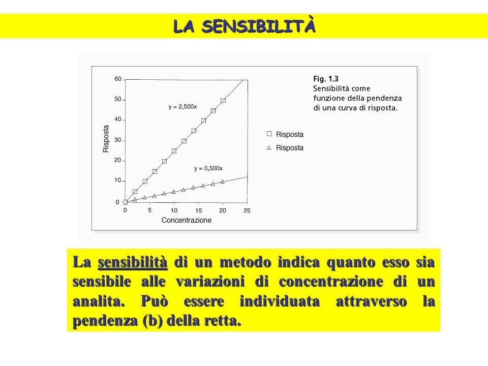 LA SENSIBILITÀ La sensibilità di un metodo indica quanto esso sia sensibile alle variazioni di concentrazione di un analita.