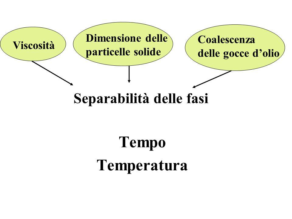 Tempo Temperatura Viscosità Dimensione delle particelle solide Coalescenza delle gocce dolio Separabilità delle fasi
