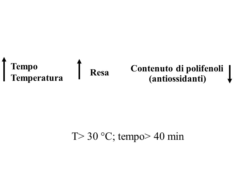 Tempo Temperatura Resa Contenuto di polifenoli (antiossidanti) T> 30 °C; tempo> 40 min