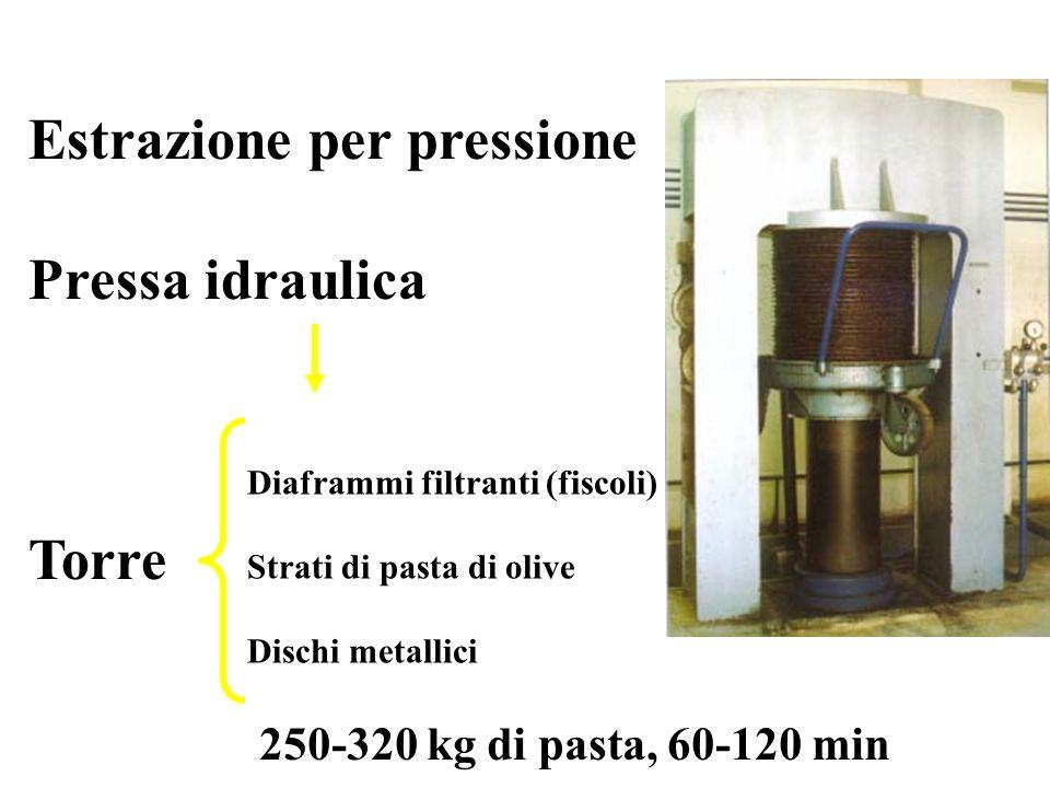 Estrazione per pressione Pressa idraulica Torre Diaframmi filtranti (fiscoli) Strati di pasta di olive Dischi metallici 250-320 kg di pasta, 60-120 min