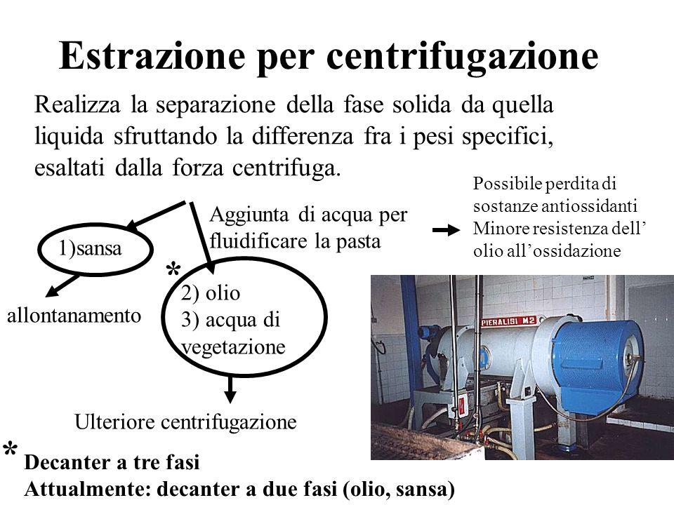 Estrazione per centrifugazione Realizza la separazione della fase solida da quella liquida sfruttando la differenza fra i pesi specifici, esaltati dalla forza centrifuga.