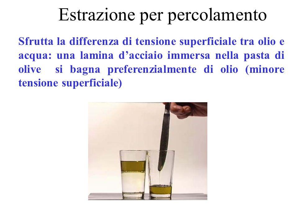 Estrazione per percolamento Sfrutta la differenza di tensione superficiale tra olio e acqua: una lamina dacciaio immersa nella pasta di olive si bagna preferenzialmente di olio (minore tensione superficiale)