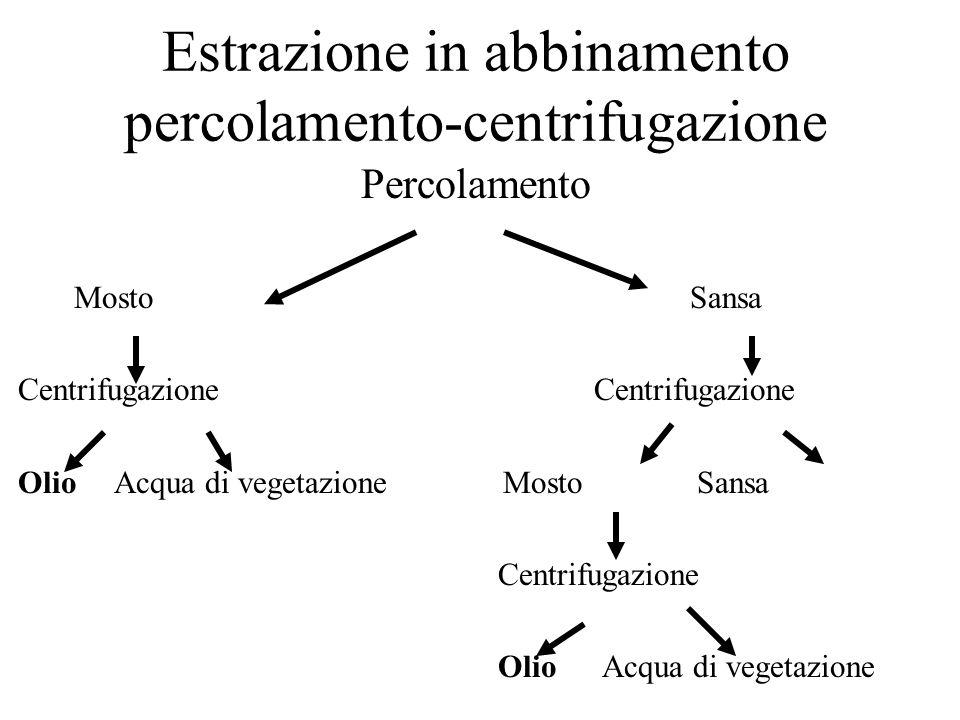 Estrazione in abbinamento percolamento-centrifugazione Percolamento MostoSansa Centrifugazione OlioAcqua di vegetazione Mosto Sansa Centrifugazione Olio Acqua di vegetazione