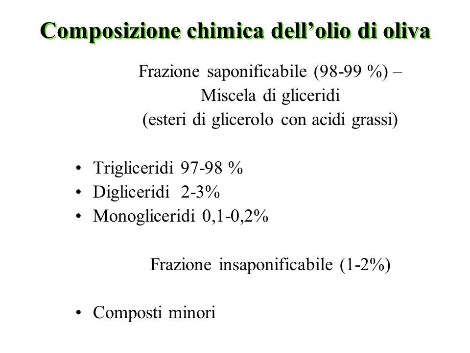 Composizione chimica dellolio di oliva Frazione saponificabile (98-99 %) – Miscela di gliceridi (esteri di glicerolo con acidi grassi) Trigliceridi 97-98 % Digliceridi 2-3% Monogliceridi 0,1-0,2% Frazione insaponificabile (1-2%) Composti minori