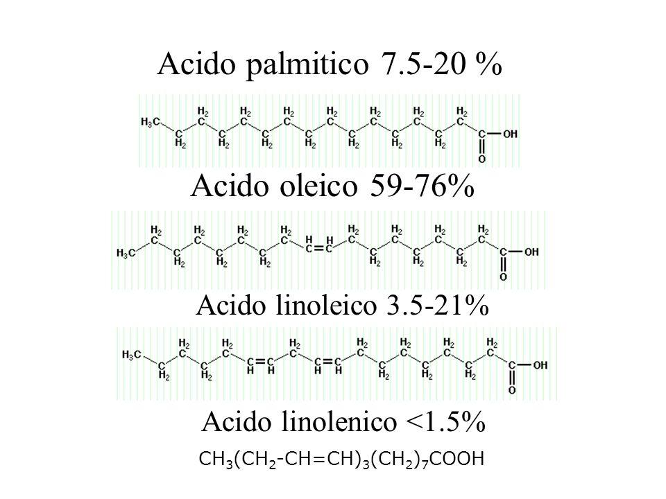 Acido oleico 59-76% Acido linoleico 3.5-21% Acido linolenico <1.5% CH 3 (CH 2 -CH=CH) 3 (CH 2 ) 7 COOH Acido palmitico 7.5-20 %