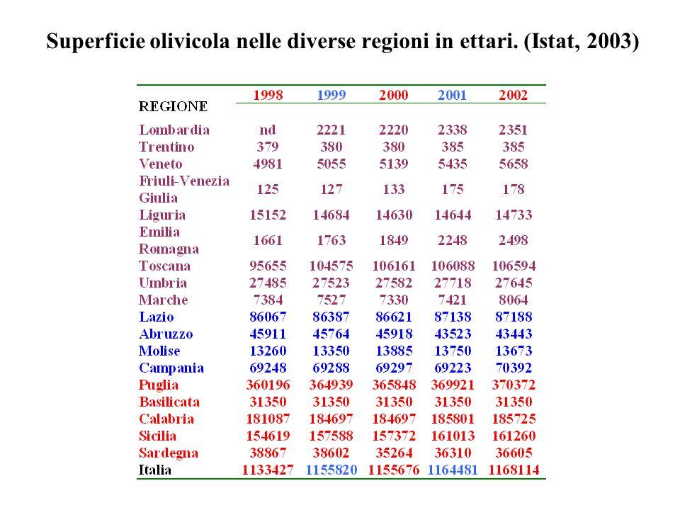 Superficie olivicola nelle diverse regioni in ettari. (Istat, 2003)