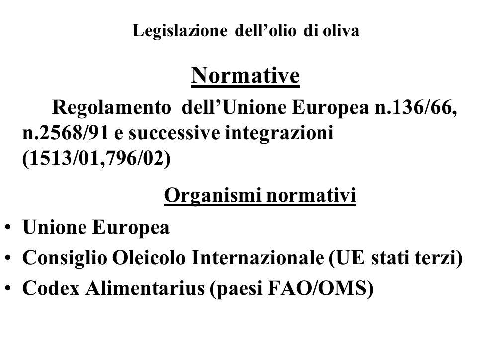 Normative Regolamento dellUnione Europea n.136/66, n.2568/91 e successive integrazioni (1513/01,796/02) Organismi normativi Unione Europea Consiglio Oleicolo Internazionale (UE stati terzi) Codex Alimentarius (paesi FAO/OMS) Legislazione dellolio di oliva
