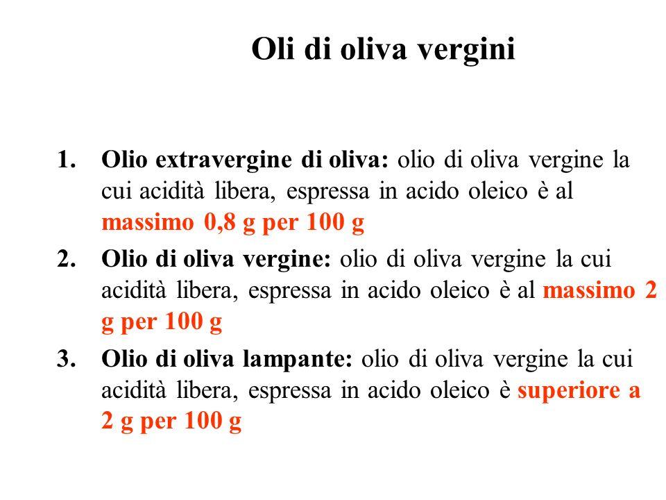 Oli di oliva vergini 1.Olio extravergine di oliva: olio di oliva vergine la cui acidità libera, espressa in acido oleico è al massimo 0,8 g per 100 g 2.Olio di oliva vergine: olio di oliva vergine la cui acidità libera, espressa in acido oleico è al massimo 2 g per 100 g 3.Olio di oliva lampante: olio di oliva vergine la cui acidità libera, espressa in acido oleico è superiore a 2 g per 100 g