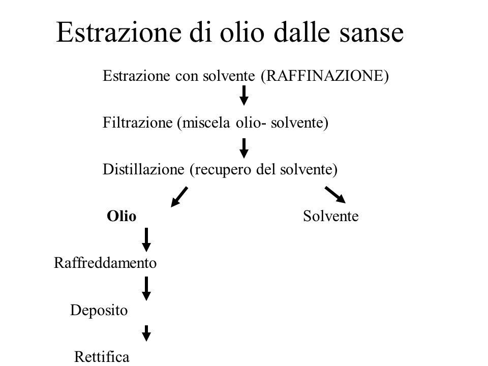 Estrazione di olio dalle sanse Estrazione con solvente (RAFFINAZIONE) Filtrazione (miscela olio- solvente) Distillazione (recupero del solvente) Olio Solvente Raffreddamento Deposito Rettifica