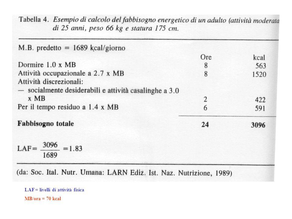 LAF = livelli di attività fisica MB/ora = 70 kcal