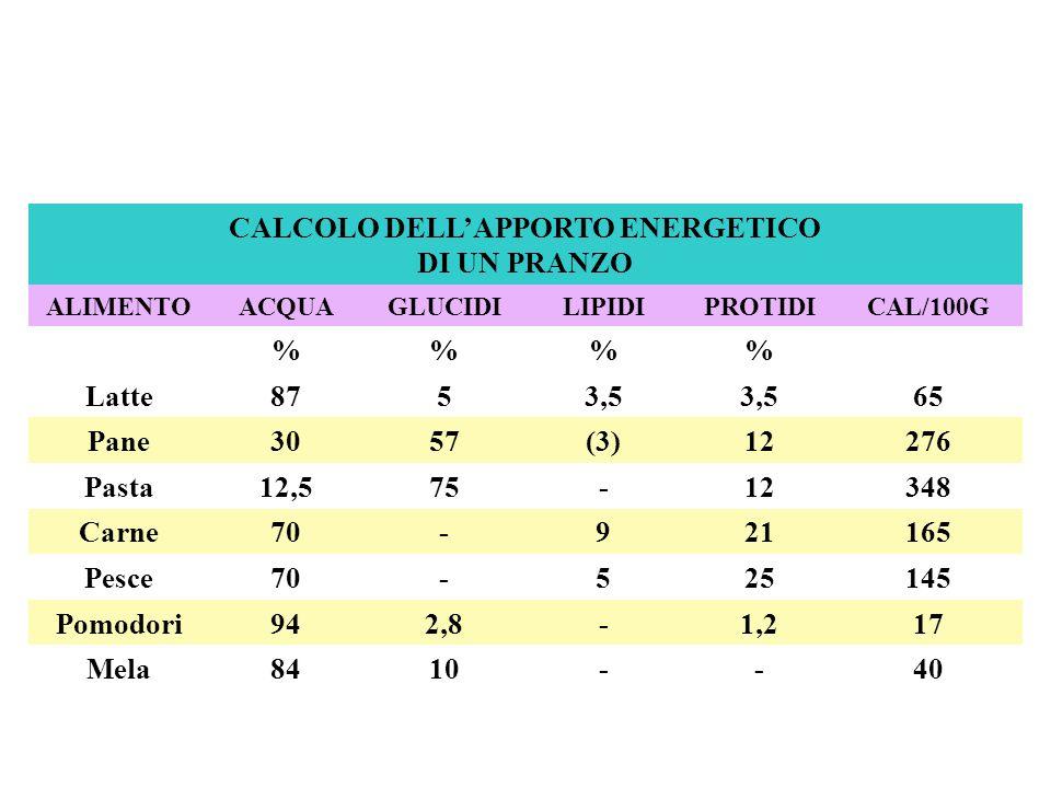 CALCOLO DELLAPPORTO ENERGETICO DI UN PRANZO ALIMENTOACQUAGLUCIDILIPIDIPROTIDICAL/100G %% Latte 8753,5 65 Pane 3057(3)12276 Pasta 12,575-12348 Carne 70