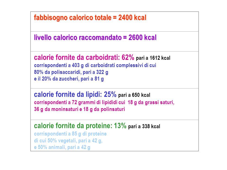 fabbisogno calorico totale = 2400 kcal livello calorico raccomandato = 2600 kcal calorie fornite da carboidrati: 62% pari a 1612 kcal corrispondenti a