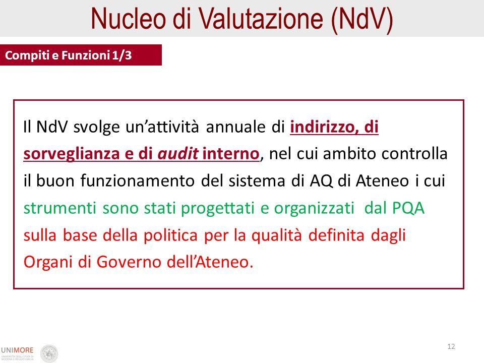 12 Nucleo di Valutazione (NdV) Compiti e Funzioni 1/3 Il NdV svolge unattività annuale di indirizzo, di sorveglianza e di audit interno, nel cui ambit